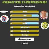 Abdulkadir Omur vs Aatif Chahechouhe h2h player stats