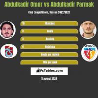Abdulkadir Omur vs Abdulkadir Parmak h2h player stats