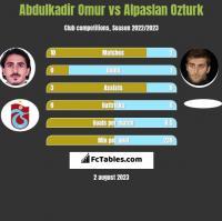 Abdulkadir Omur vs Alpaslan Ozturk h2h player stats