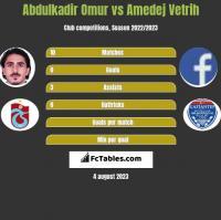 Abdulkadir Omur vs Amedej Vetrih h2h player stats