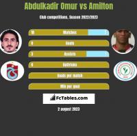 Abdulkadir Omur vs Amilton h2h player stats