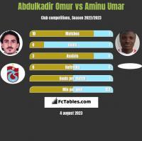 Abdulkadir Omur vs Aminu Umar h2h player stats