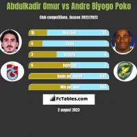 Abdulkadir Omur vs Andre Biyogo Poko h2h player stats