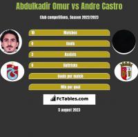 Abdulkadir Omur vs Andre Castro h2h player stats