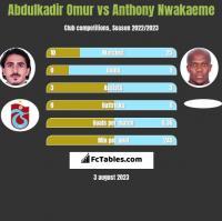 Abdulkadir Omur vs Anthony Nwakaeme h2h player stats