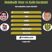 Abdulkadir Omur vs Aydin Karabulut h2h player stats