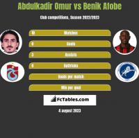 Abdulkadir Omur vs Benik Afobe h2h player stats