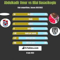 Abdulkadir Omur vs Bilal Basacikoglu h2h player stats