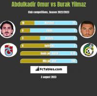 Abdulkadir Omur vs Burak Yilmaz h2h player stats