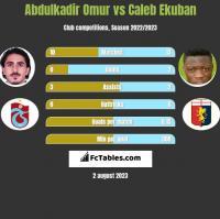 Abdulkadir Omur vs Caleb Ekuban h2h player stats