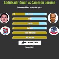 Abdulkadir Omur vs Cameron Jerome h2h player stats