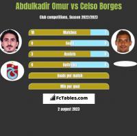 Abdulkadir Omur vs Celso Borges h2h player stats