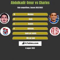 Abdulkadir Omur vs Charles h2h player stats