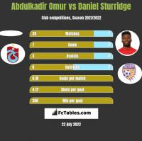 Abdulkadir Omur vs Daniel Sturridge h2h player stats