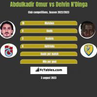 Abdulkadir Omur vs Delvin N'Dinga h2h player stats