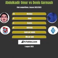 Abdulkadir Omur vs Denis Garmasz h2h player stats