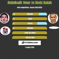 Abdulkadir Omur vs Deniz Kadah h2h player stats