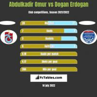 Abdulkadir Omur vs Dogan Erdogan h2h player stats
