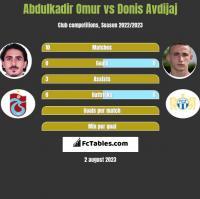Abdulkadir Omur vs Donis Avdijaj h2h player stats