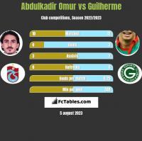 Abdulkadir Omur vs Guilherme h2h player stats