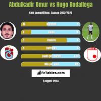 Abdulkadir Omur vs Hugo Rodallega h2h player stats
