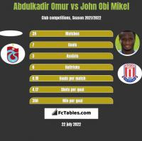 Abdulkadir Omur vs John Obi Mikel h2h player stats