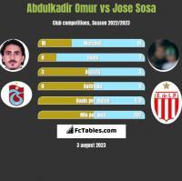 Abdulkadir Omur vs Jose Sosa h2h player stats