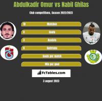 Abdulkadir Omur vs Nabil Ghilas h2h player stats