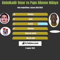 Abdulkadir Omur vs Pape Alioune Ndiaye h2h player stats