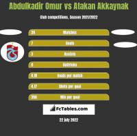 Abdulkadir Omur vs Atakan Akkaynak h2h player stats