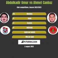 Abdulkadir Omur vs Ahmet Canbaz h2h player stats