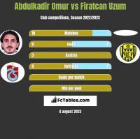 Abdulkadir Omur vs Firatcan Uzum h2h player stats