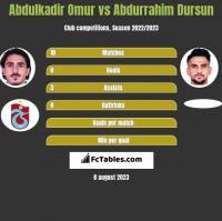 Abdulkadir Omur vs Abdurrahim Dursun h2h player stats