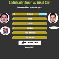Abdulkadir Omur vs Yusuf Sari h2h player stats