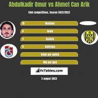 Abdulkadir Omur vs Ahmet Can Arik h2h player stats