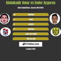 Abdulkadir Omur vs Ender Aygoren h2h player stats