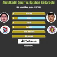 Abdulkadir Omur vs Batuhan Kirdaroglu h2h player stats