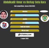 Abdulkadir Omur vs Berkay Sefa Kara h2h player stats