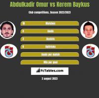 Abdulkadir Omur vs Kerem Baykus h2h player stats