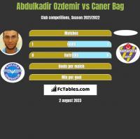 Abdulkadir Ozdemir vs Caner Bag h2h player stats