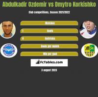 Abdulkadir Ozdemir vs Dmytro Korkishko h2h player stats