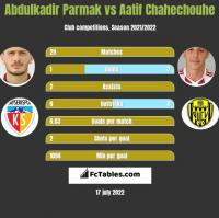 Abdulkadir Parmak vs Aatif Chahechouhe h2h player stats