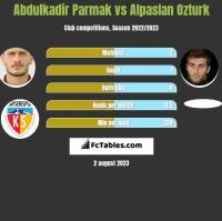 Abdulkadir Parmak vs Alpaslan Ozturk h2h player stats