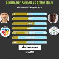 Abdulkadir Parmak vs Aminu Umar h2h player stats