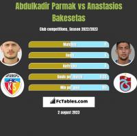 Abdulkadir Parmak vs Anastasios Bakesetas h2h player stats