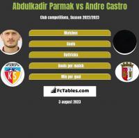 Abdulkadir Parmak vs Andre Castro h2h player stats