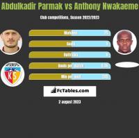 Abdulkadir Parmak vs Anthony Nwakaeme h2h player stats