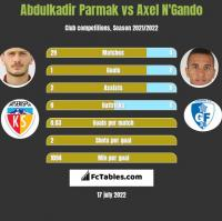 Abdulkadir Parmak vs Axel N'Gando h2h player stats
