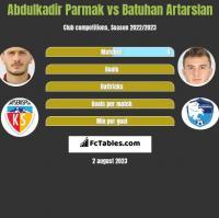 Abdulkadir Parmak vs Batuhan Artarslan h2h player stats