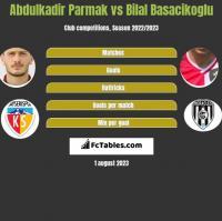 Abdulkadir Parmak vs Bilal Basacikoglu h2h player stats